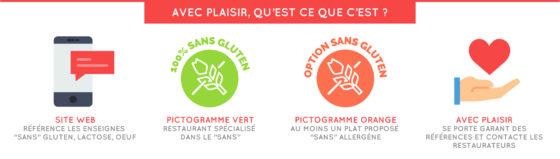 5 idées reçues sur le gluten (3/3) : présentation du concept Avec plaisir